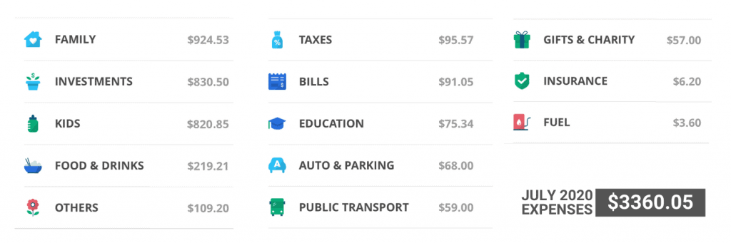 July 2020 Expenses